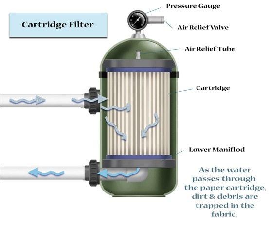 jenis filter kolam renang